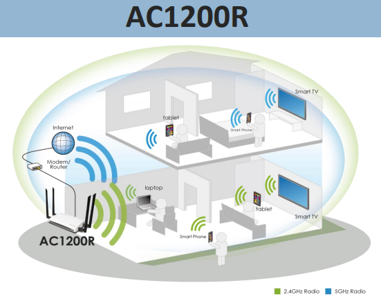 Alfa AC1200R Dual-Band WLAN-Router