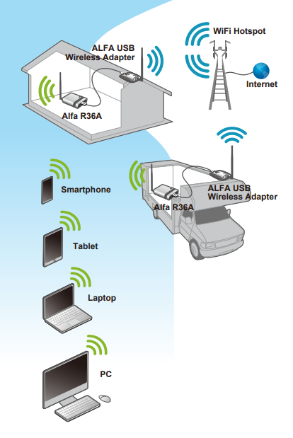 Alfa WiFi CAMP Pro 2 KIT (Alfa R36A + Alfa AWUS036NH)