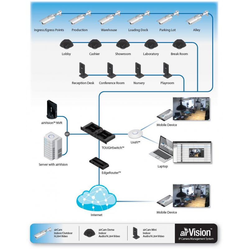 Ubiquiti Airvision Nvr Network Video Recorder For Aircam