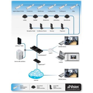 Ubiquiti airVision NVR (Network Video Recorder) for airCam 500GB IP Kamera Management